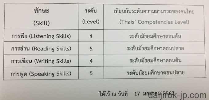 タイ語能力試験結果の写真