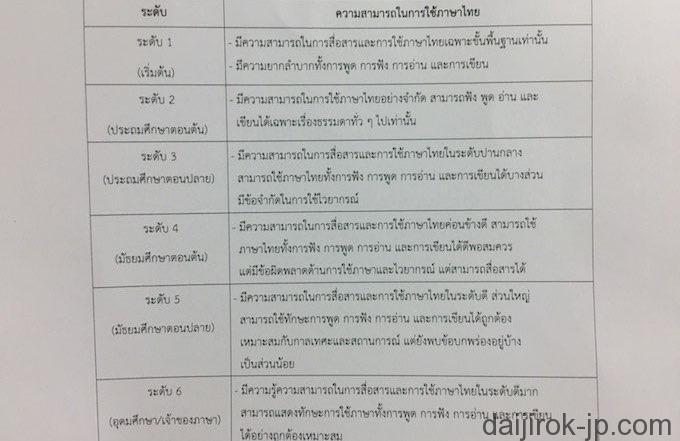 タイ語能力試験結果の見方