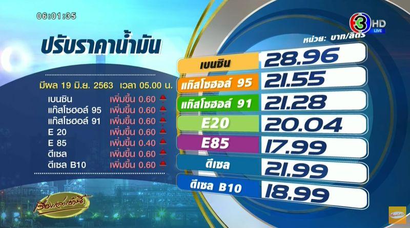 タイのガソリン価格